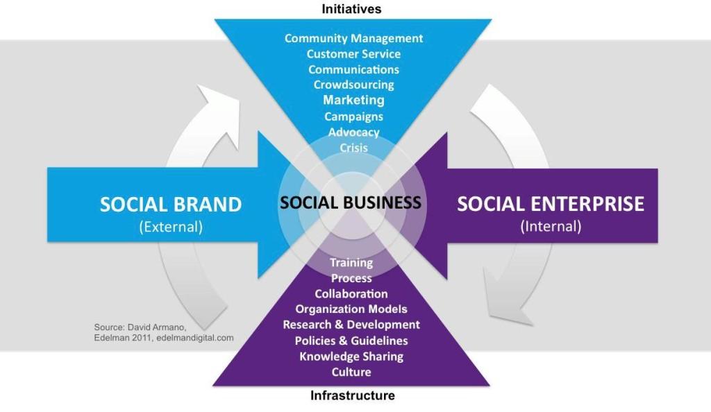 social-business1