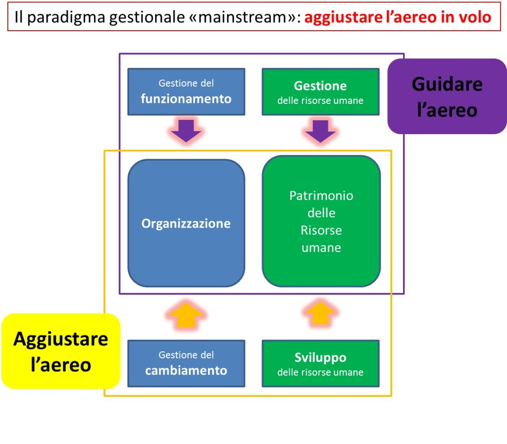 paradigma gestionale